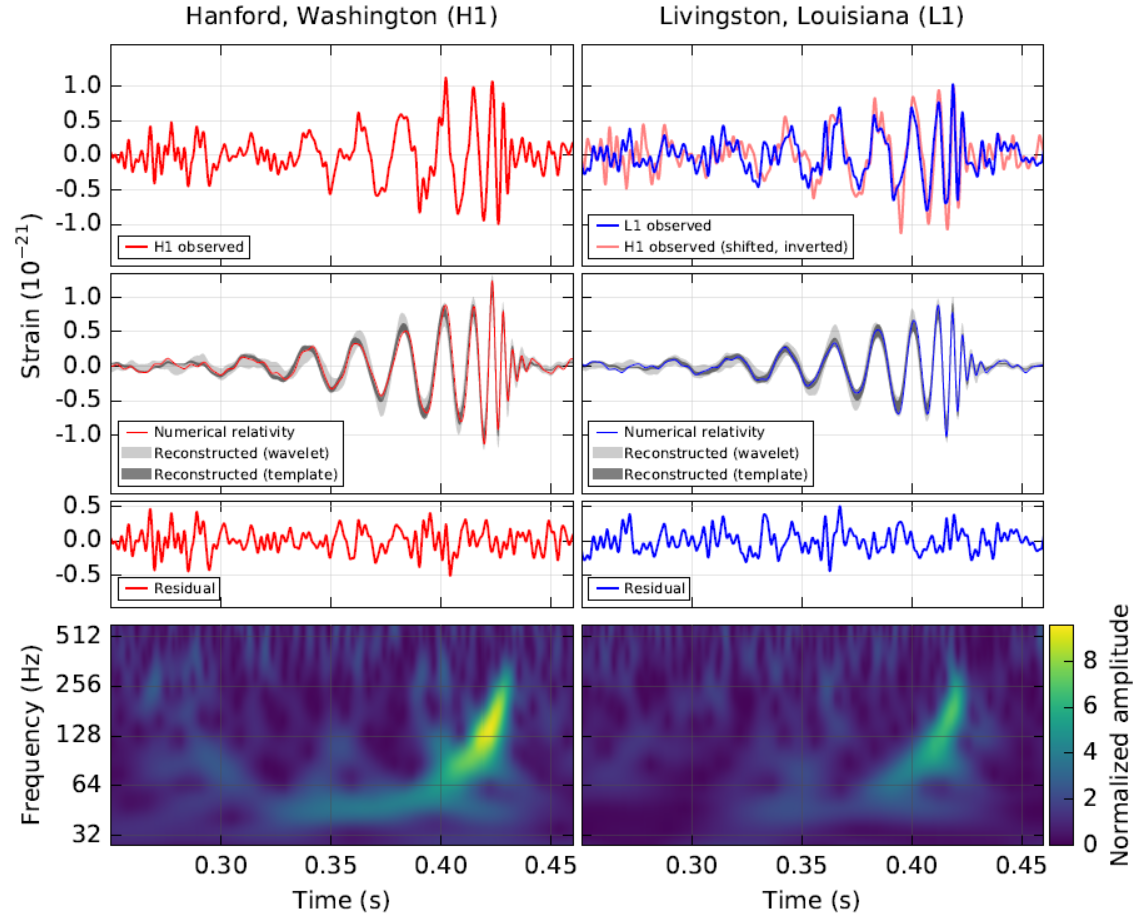 GW150914 (filtered with a 35–350 Hz band-pass filter) as observed by the LIGO Hanford (left) and Livingston (right) detectors