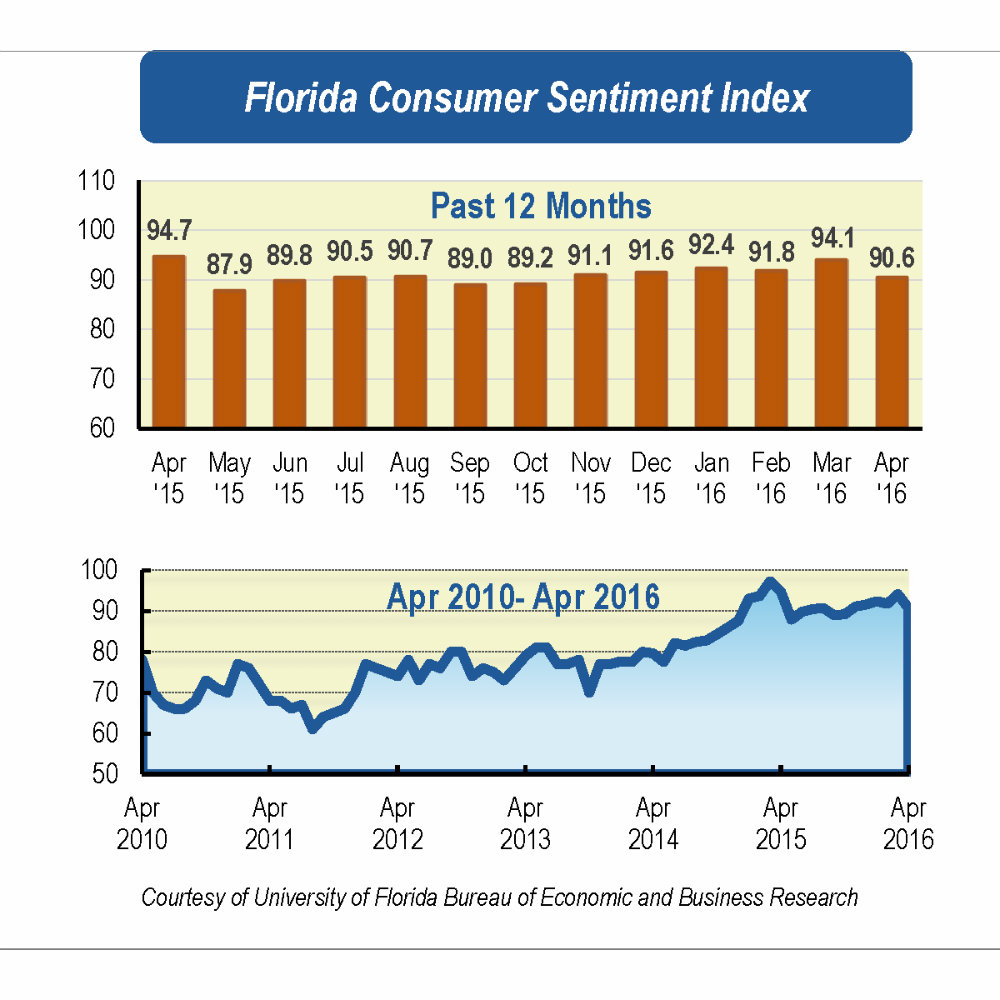 April drop in Florida consumer sentiment: widespread concern over future