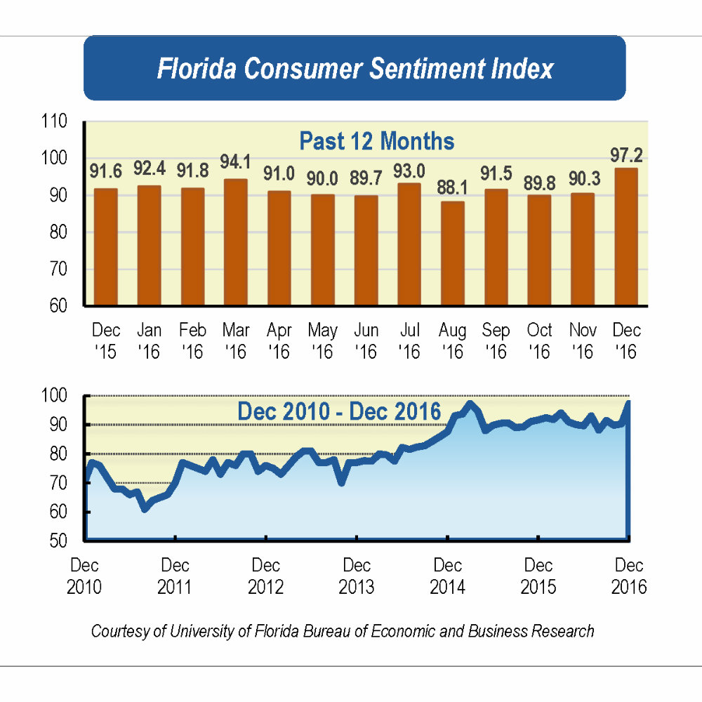 Florida consumer sentiment soars amidst holiday shopping, improved Florida economy