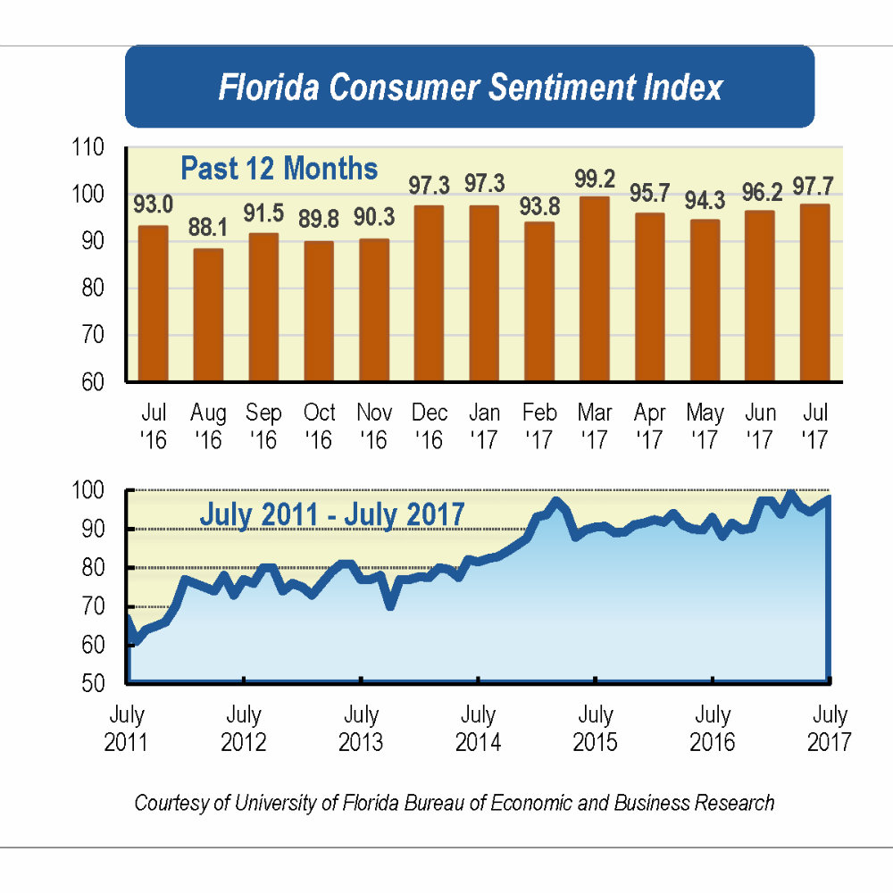 08 university of florida news florida consumer sentiment continues upward in july nvjuhfo Image collections