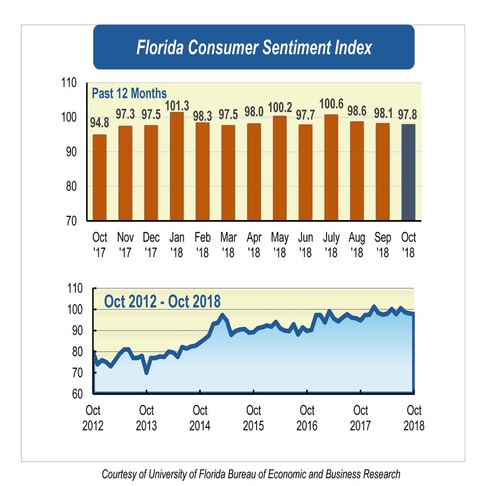 Consumer sentiment declines for third month in a row, but the economy is strong