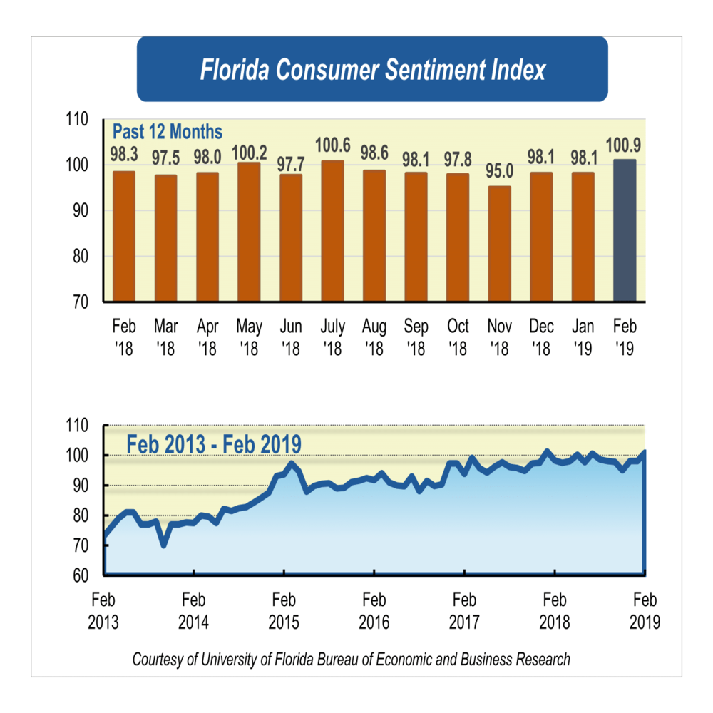 Consumer sentiment rebounds to near-record levels in February