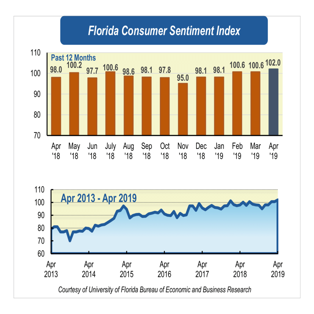 Favorable economic conditions fuel near-record consumer sentiment in April