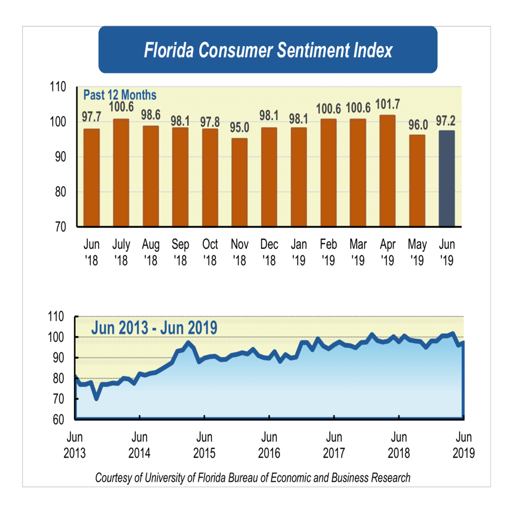 June's consumer sentiment rises despite mixed signals