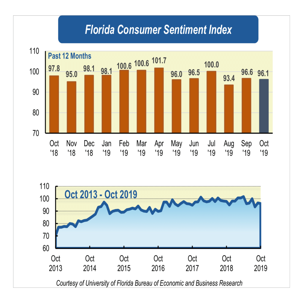 October's consumer sentiment holds steady leading up to holiday season