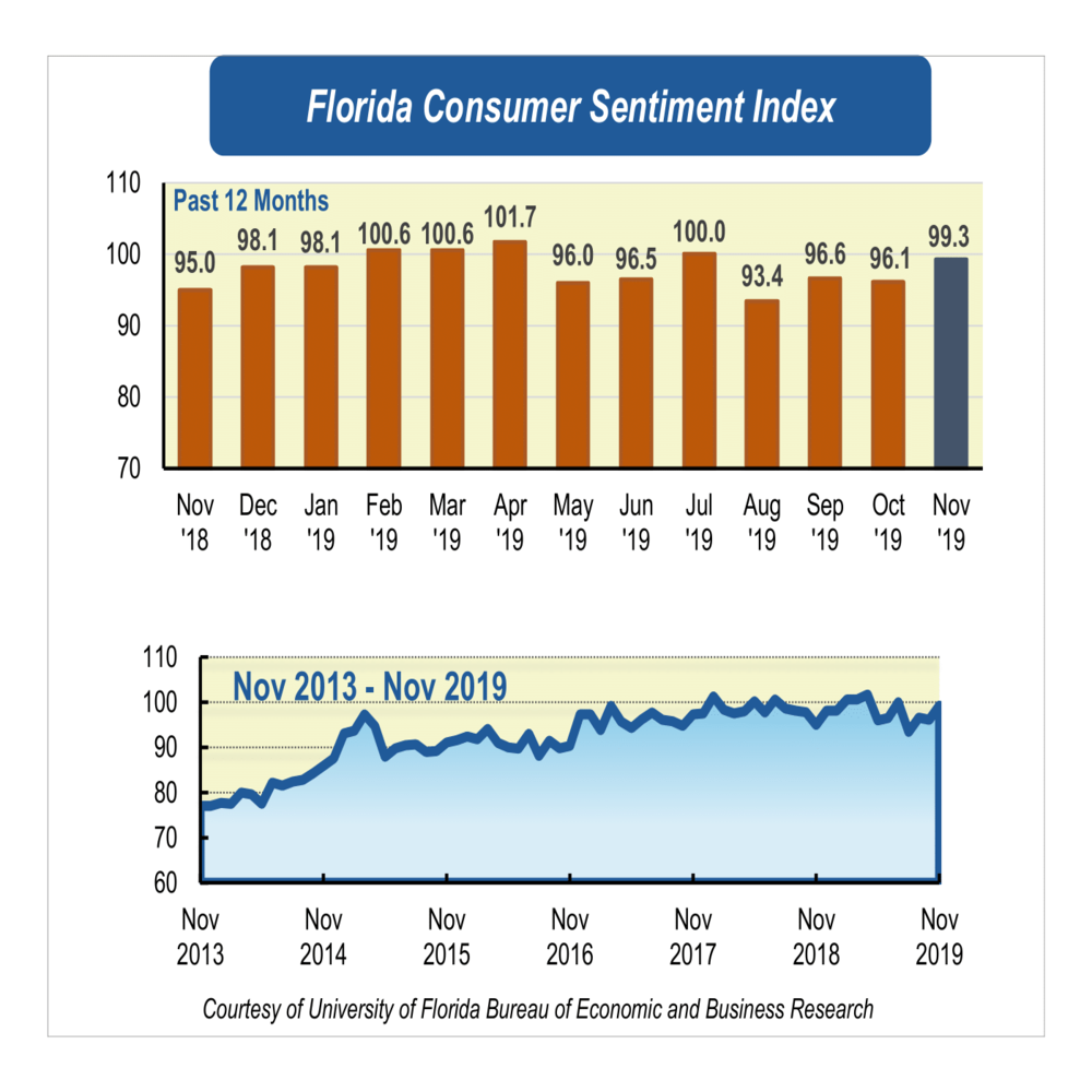 Consumer sentiment rises in November heading into the holiday season