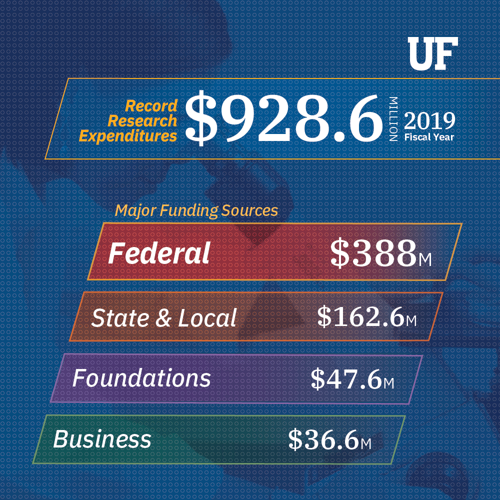 UF research spending at record $928.6 million in 2019