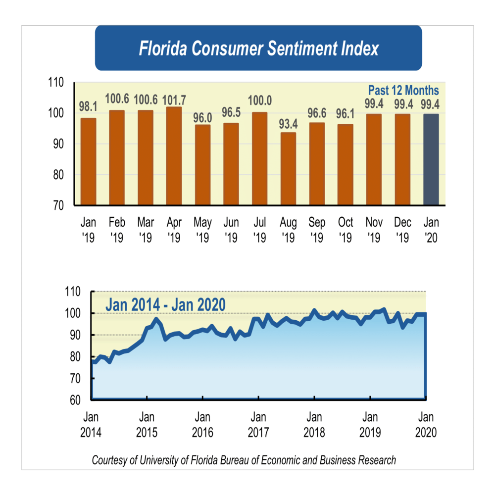 Consumer sentiment stays the course, remains steady in new year
