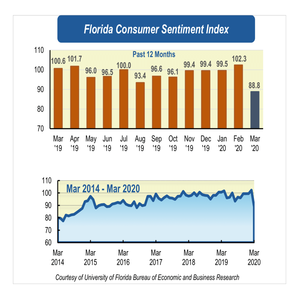 COVID-19 fears shake Florida's consumer sentiment with steep drop in March