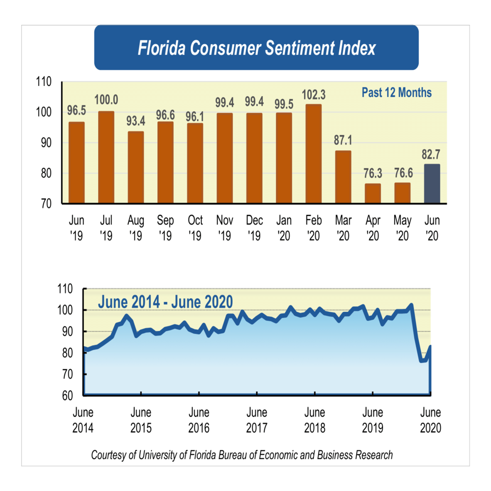 June consumer sentiment ticks upward though likely temporary
