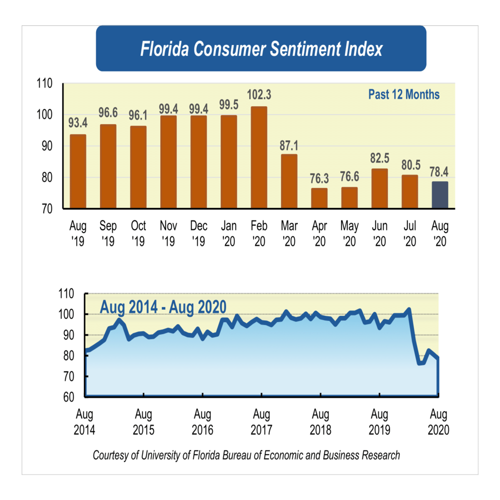 Florida's consumer sentiment falls again in August