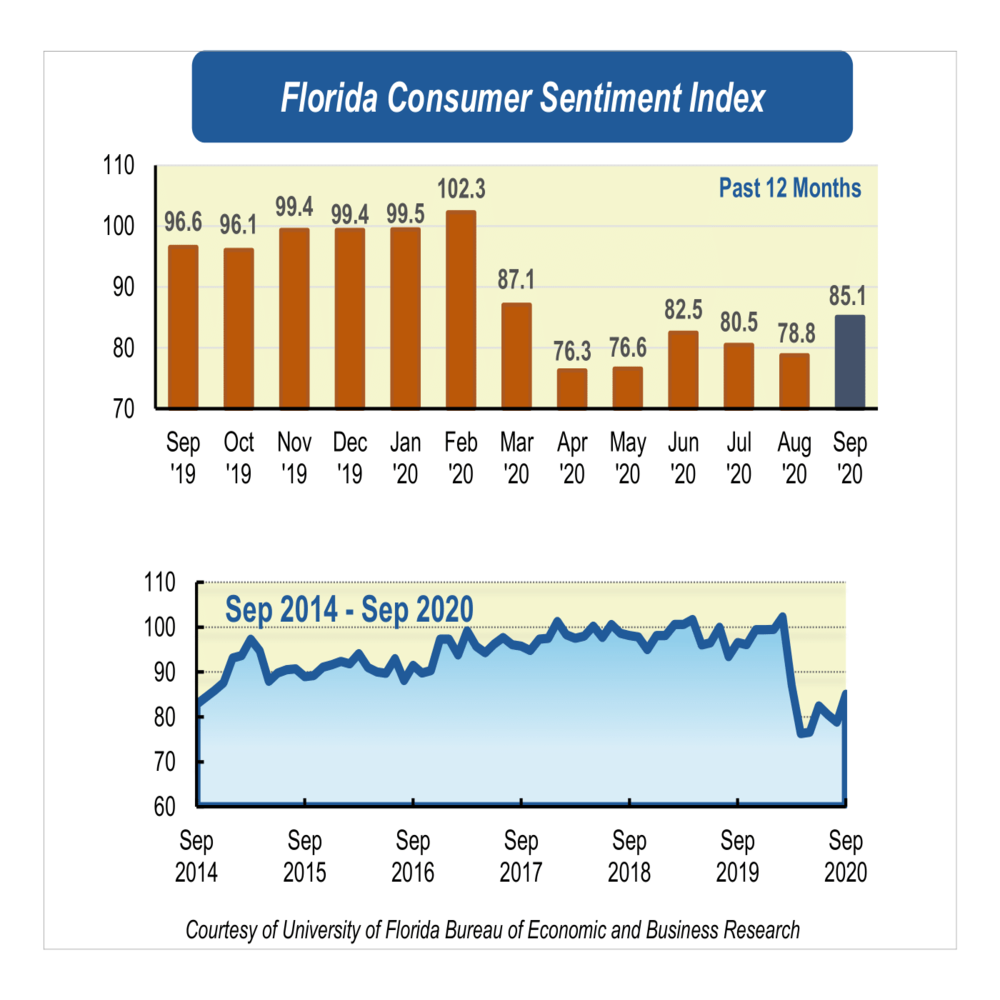 September consumer sentiment signals rise in public's economic attitude