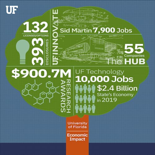 UF Research Helps Drive Florida's Tech Economy