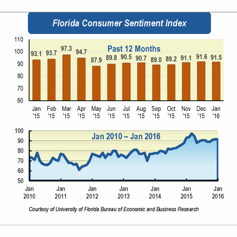 01 - Despite Florida's continued job growth, market turmoil keeps